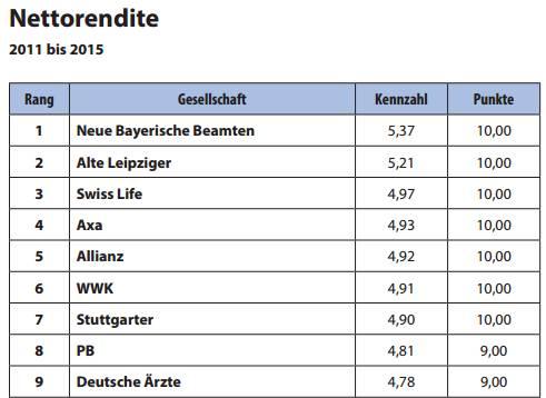 Nettorendite Lebensversicherung die Bayerische