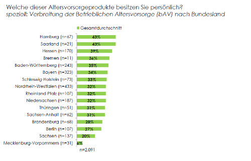 betriebliche Altersvorsorge in Deutschland