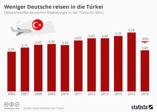 Weniger Deutsche machen Urlaub in Antalya