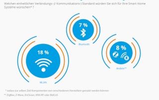 © Statista / https://de.statista.com/infografik/11039/umfrage-zu-potenzialen-von-smart-home-und-der-anwendung-der-technik/