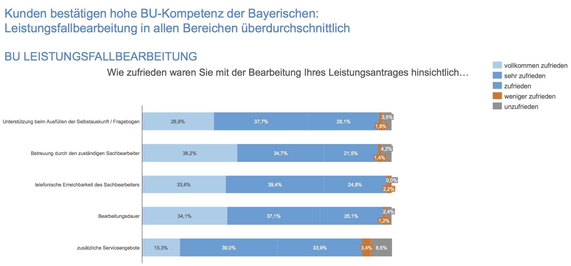 Assekurata B2C Befragung 2018 BU Leistungsfälle. Quelle: die Bayerische