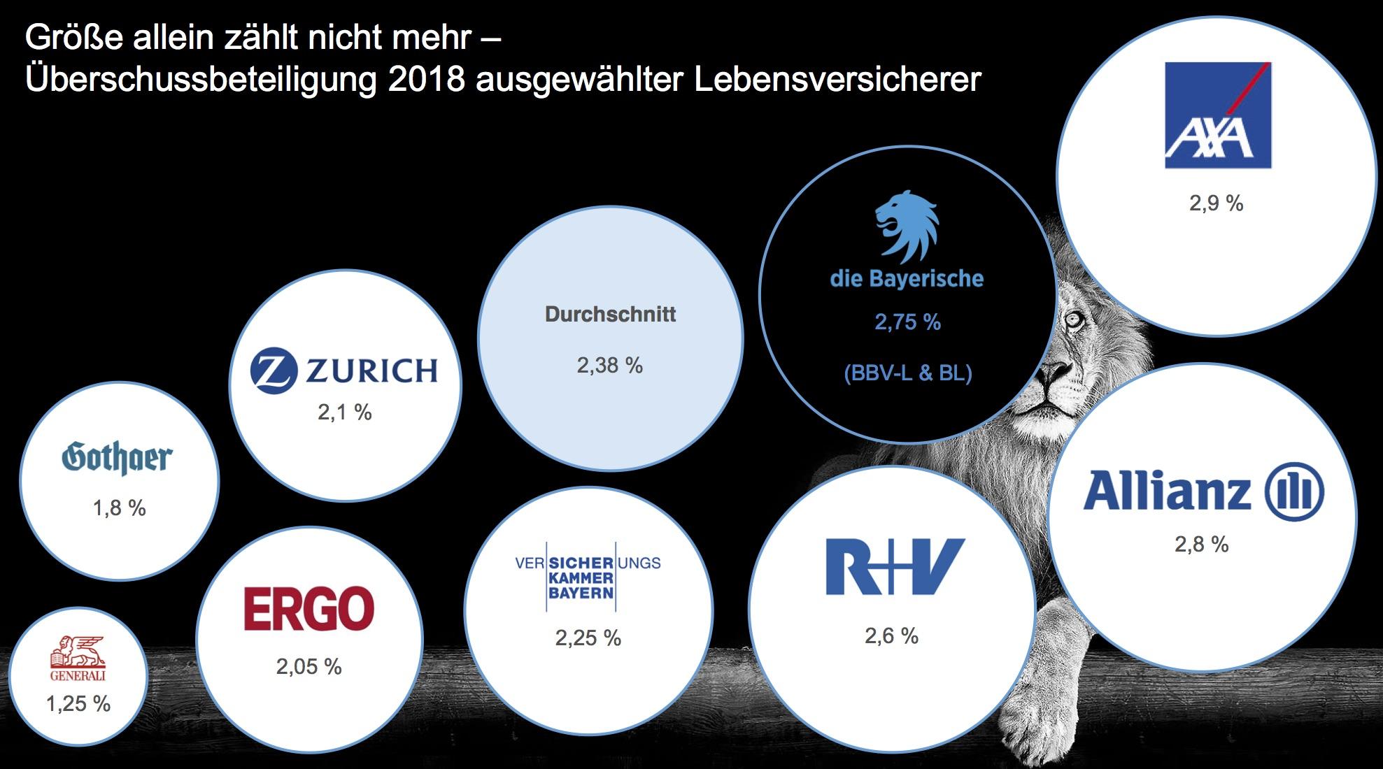 Überschussbeteiligungen 2017 im Vergleich. Quelle: die Bayerische