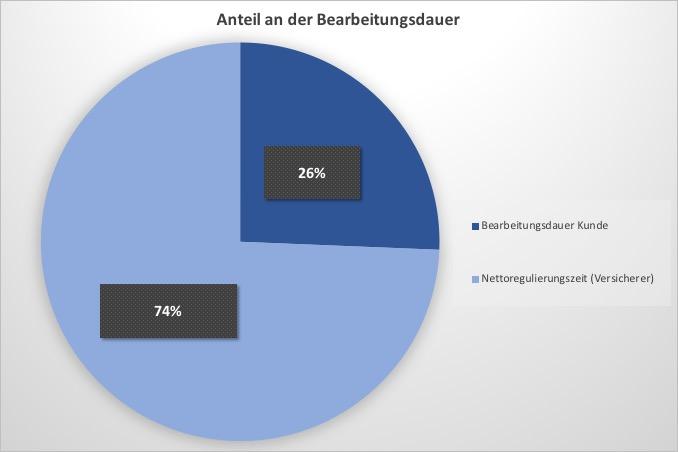Bearbeitungsdauer von BU Anträgen nach Franke und Bornberg 2018