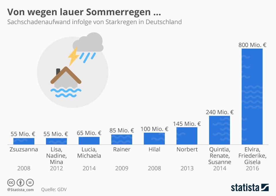 infografik überflutung sommer