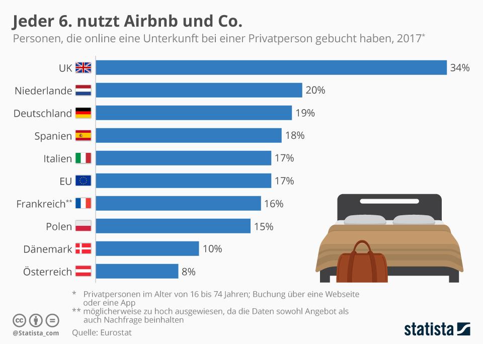 Airbnb Statistik Nutzung