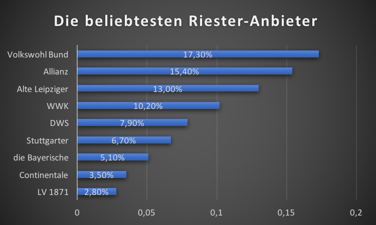 riester-rente anbieter grafik 2