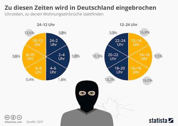 infografik-safe-home-alone-einbruch-weihnachten