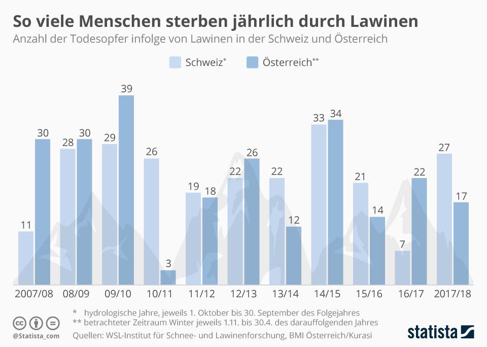 infografik schnee lawine schneelast