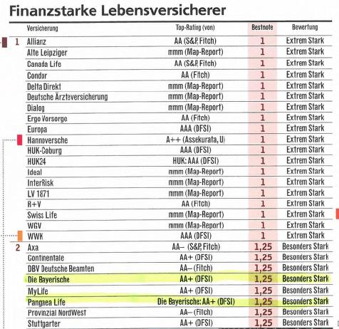 Focus Money hat die Finanzstaerke deutscher Lebensversicherer untersucht.