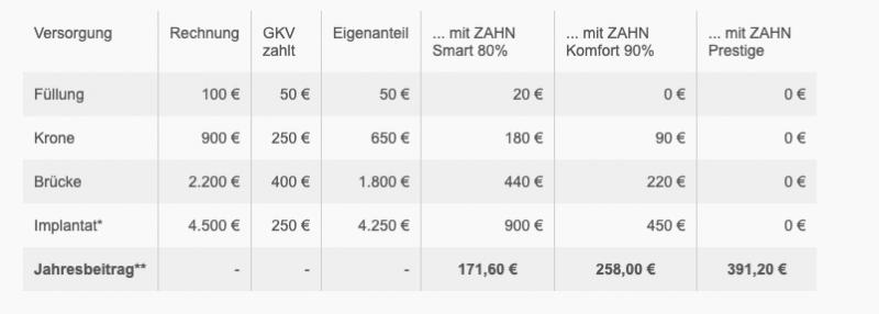 Beispiel Tabelle ©die Bayerische